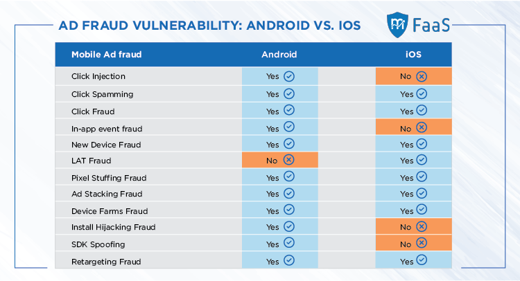 Android vs iOS - Mobile Ad Fraud Comparison